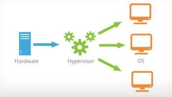 Schematic diagram of a hypervisor.