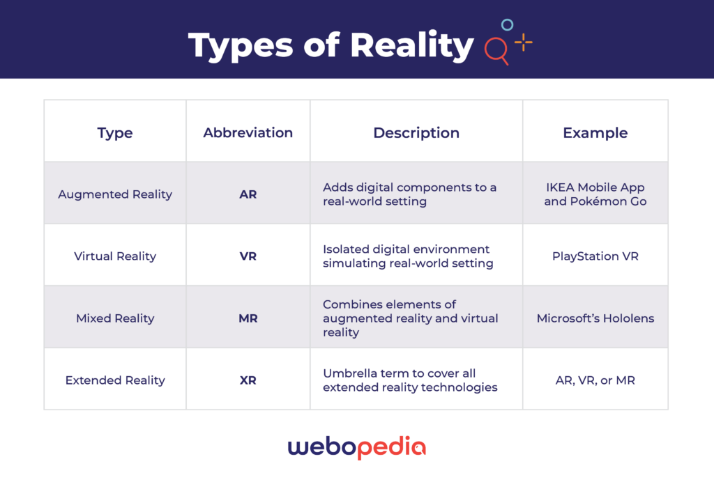 A graphic showing the different types of Extended Reality and their differences including Augmented Reality, Virtual Reality, and Mixed Reality.