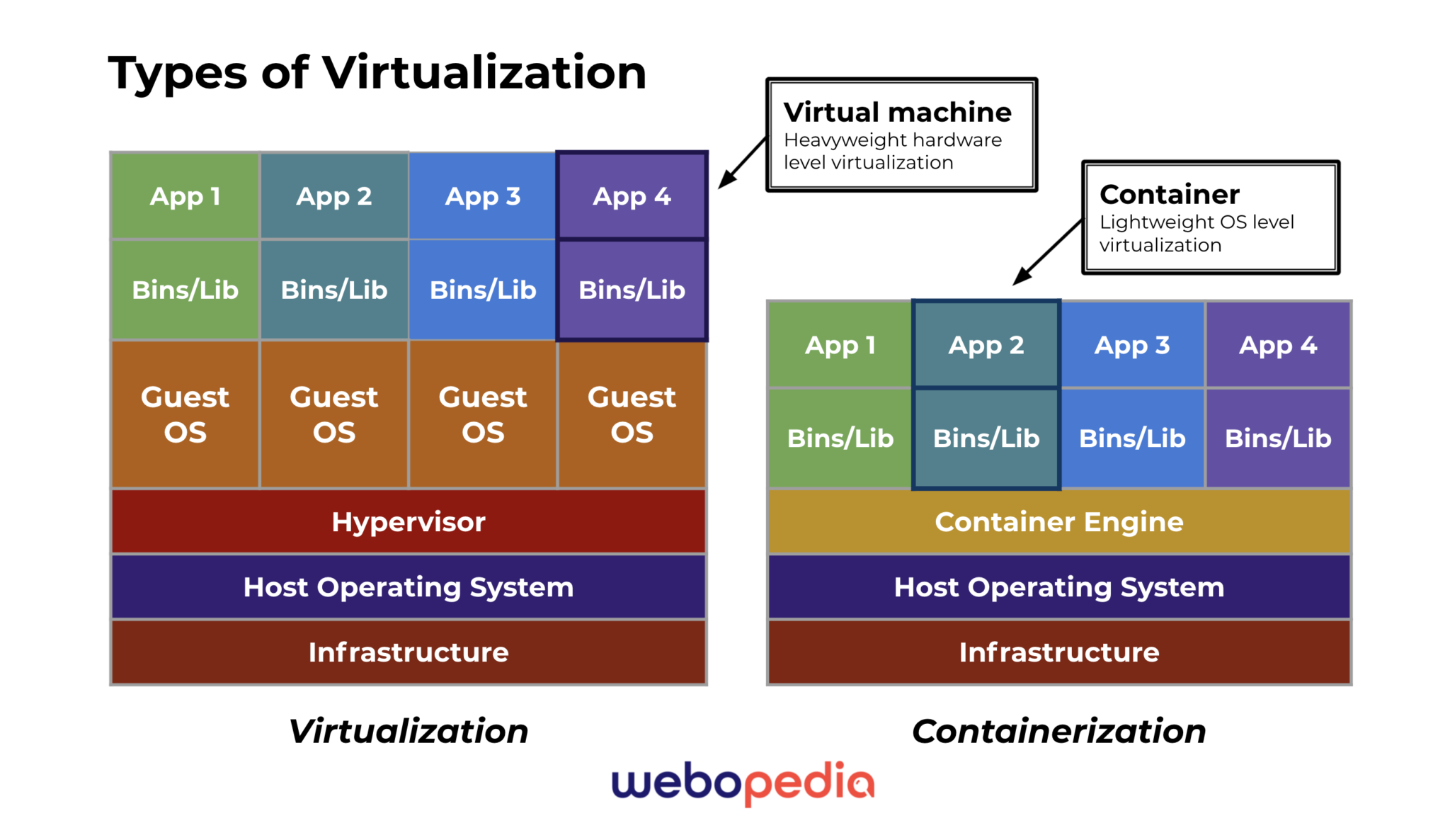 A graphic image showing the differences in virtualization method between virtual machines and containers.