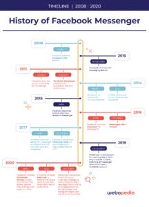 Facebook Messenger Timeline