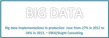 Big Data Investments