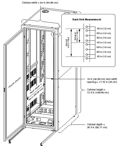 Rack Unit Measurement