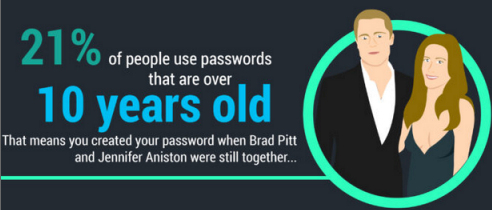 TeleSign Password Infographic