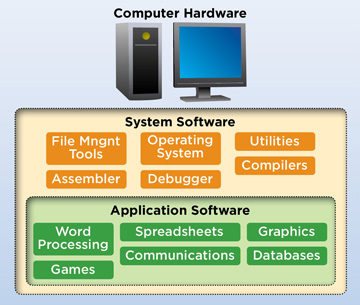 application software diagram.