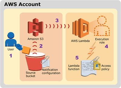 AWS Lambda in Use