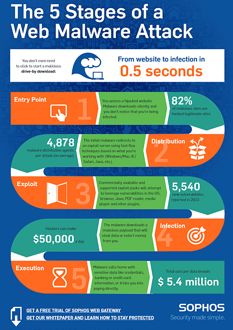 Drive-By Download Malware Infographic from Sophos