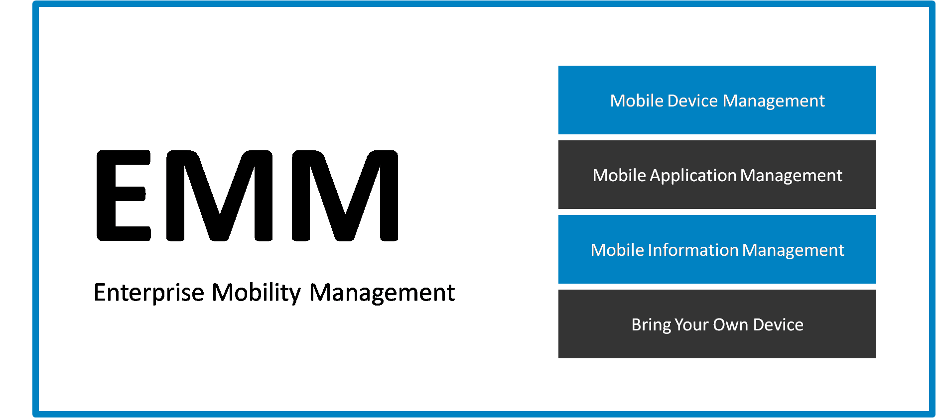 Enterprise Mobility Management (EMM)