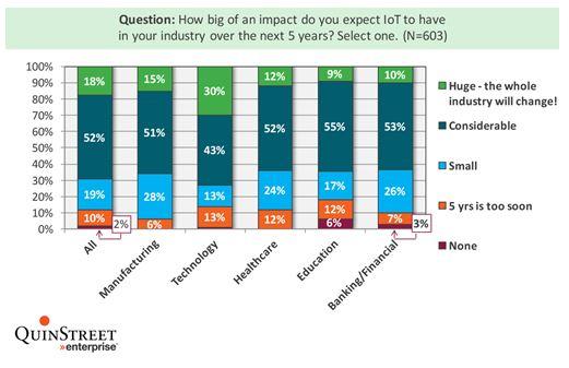 IoT Industry Impact
