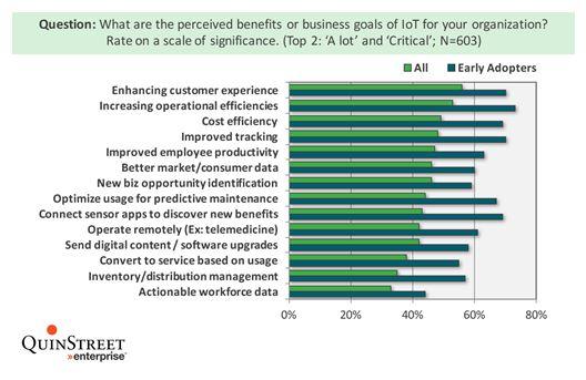 IoT Benefits