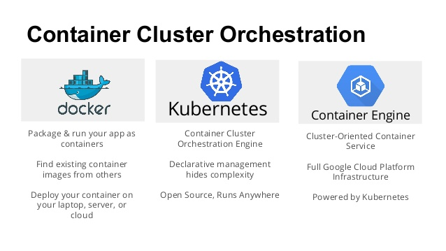 Google Container Engine (GKE)