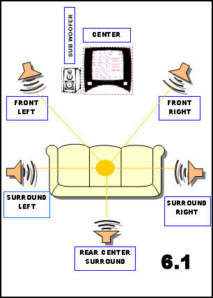 Basic diagram of speaker set-up for 6.1 channel surround sound