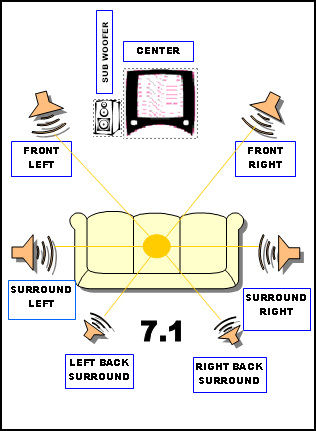 Basic diagram of speaker set-up for 7.1 channel surround sound