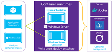 Hyper-V Containers