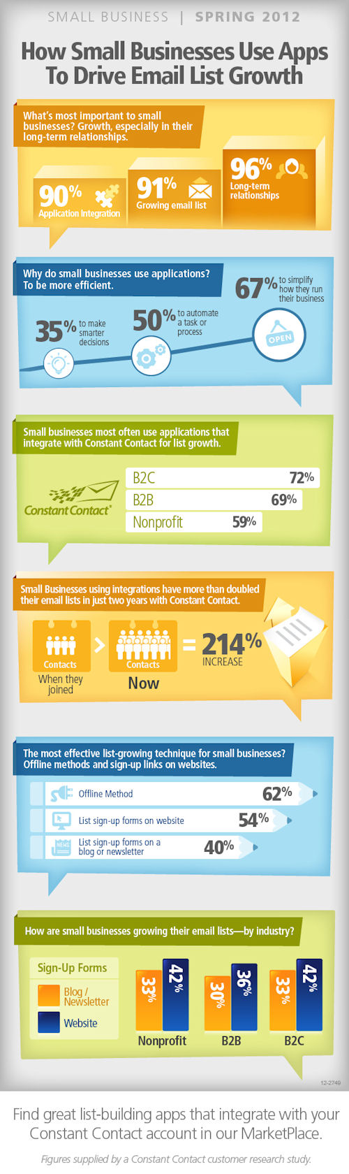 How Small Businesses Use Apps for Email Marketing
