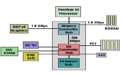 Intel Hub Architecture