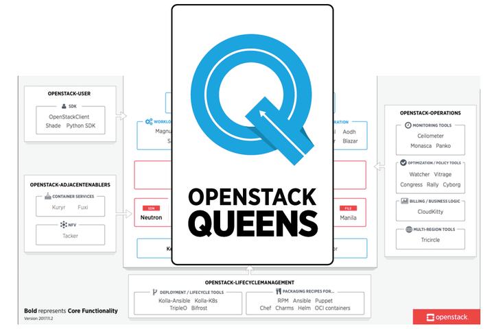 OpenStack Queens