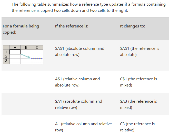 Excel Relative Reference