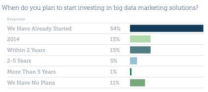 Big Data Investment