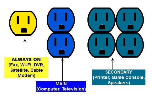Smart Power Strip Diagram