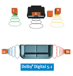 Dolby Surround Sound Example