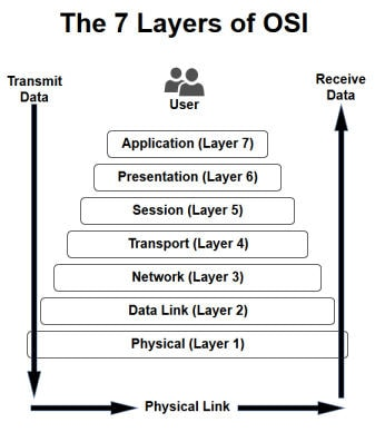 7 Layers of the OSI Diagram