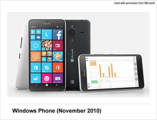 Windows OS - Windows Phone
