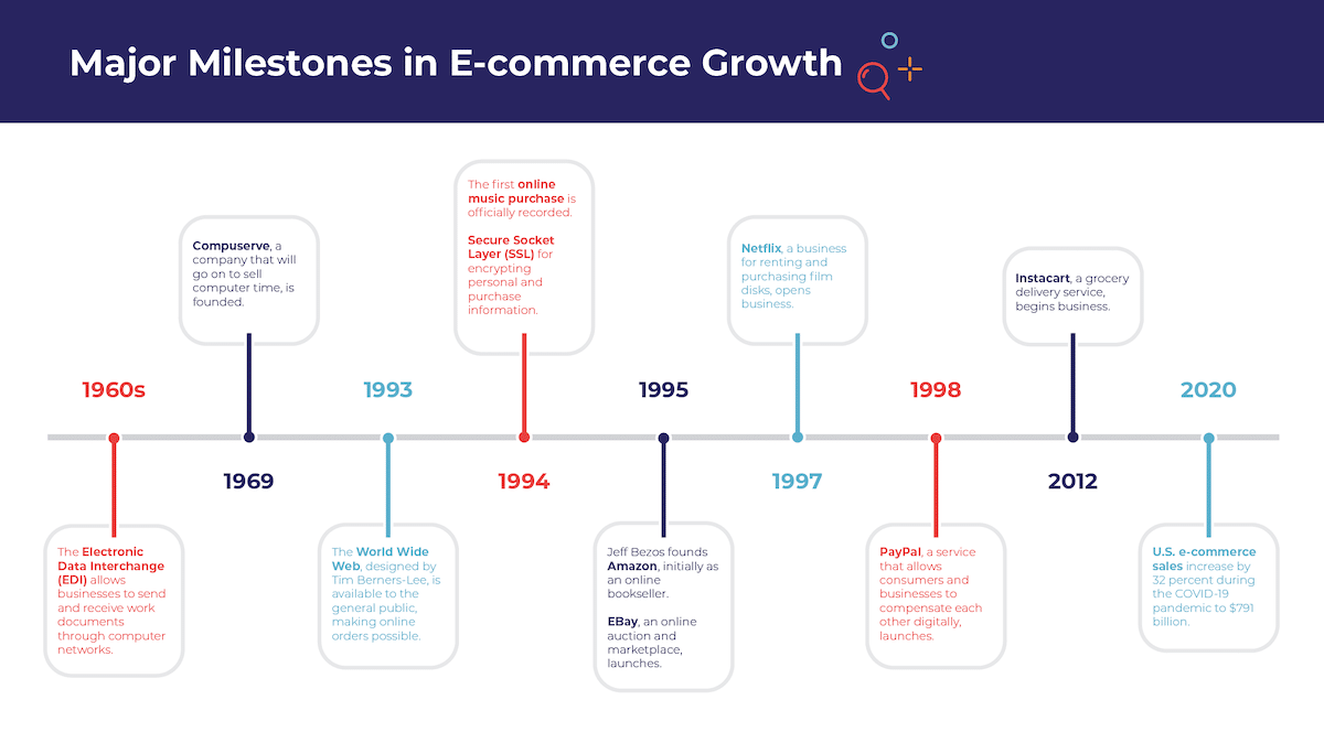 an infographic showing the stages of E-commerce growth in the United States.