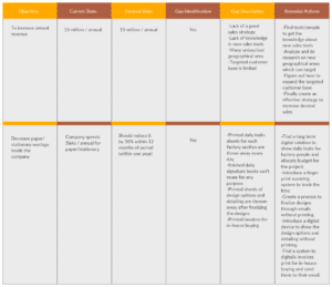 a sample of a gap analysis template.