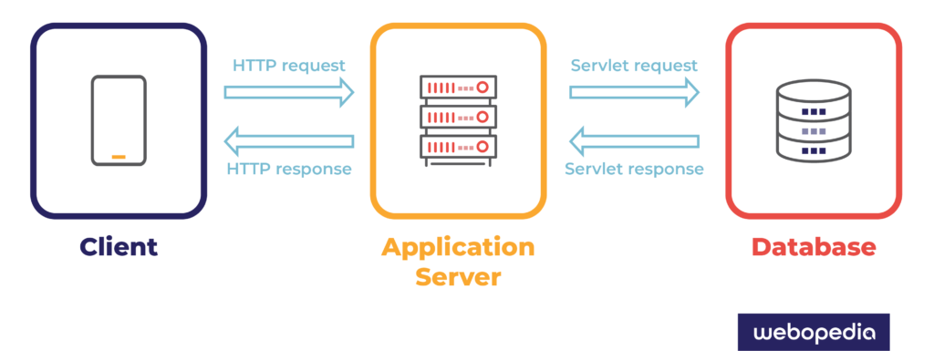 An image showing the web application flow process from a user request to application response with content or resources.