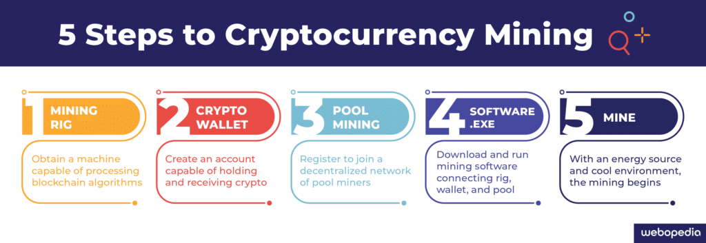 A graphic showing five steps one can take to start mining cryptocurrency, from buying a mining rig to joining a pool of miners and earning coins in your wallet.