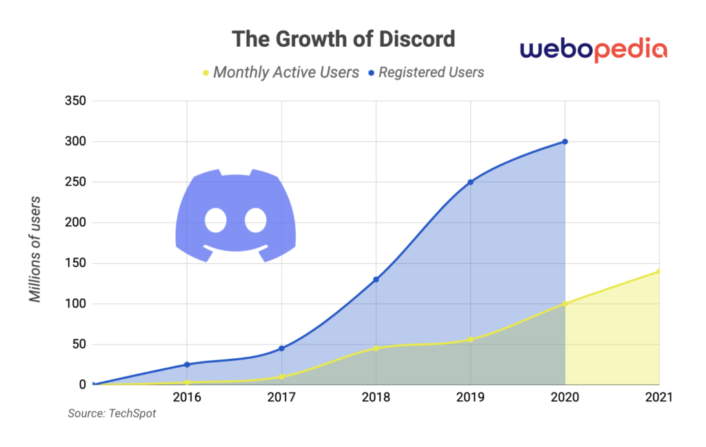 A graphic image that show the number of registered and active users Discord has experienced overtime as the DM-friendly platform has grown. Designed by Sam Ingalls.