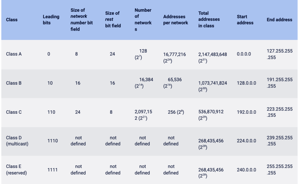 ip address classes table