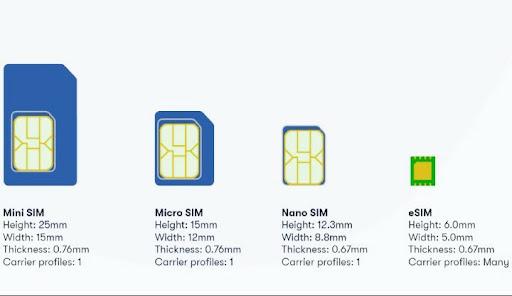 SIM card sizes compared.