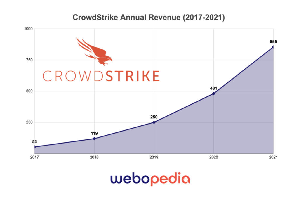 A graphic showing CrowdStrike's revenue growth from 2017 to 2021. Showing an increase from $53 million in 2017 to an estimated $855 million in 2021. Designed by Sam Ingalls. Source: CrowdStrike FEC Filings.