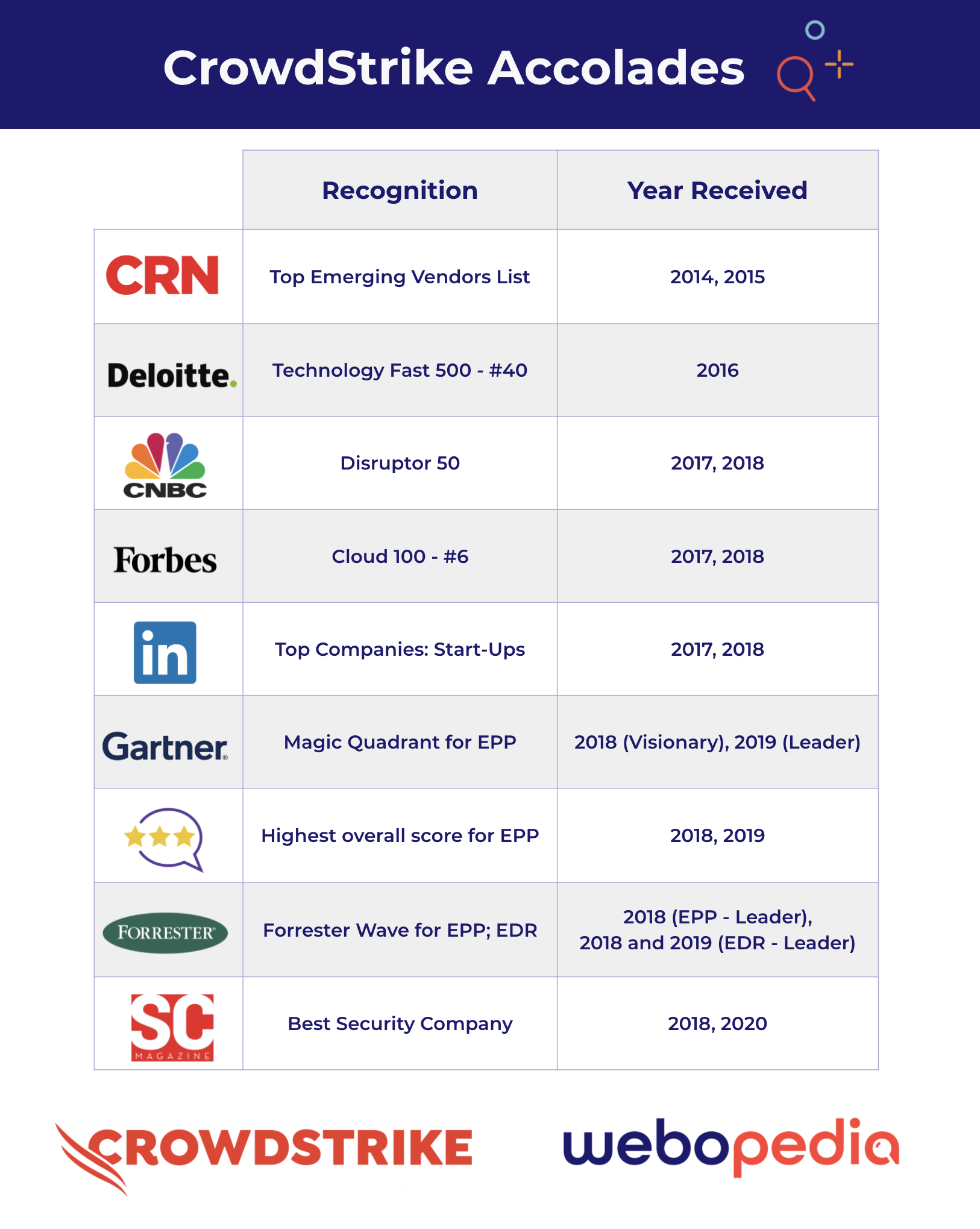 A graphic showing that CrowdStrike's accolades include recognition from CRN Magazine, Deloitte, CNBC, Forbes, LinkedIn, Gartner, Forrester, and SC Magazine. Designed by Sam Ingalls.