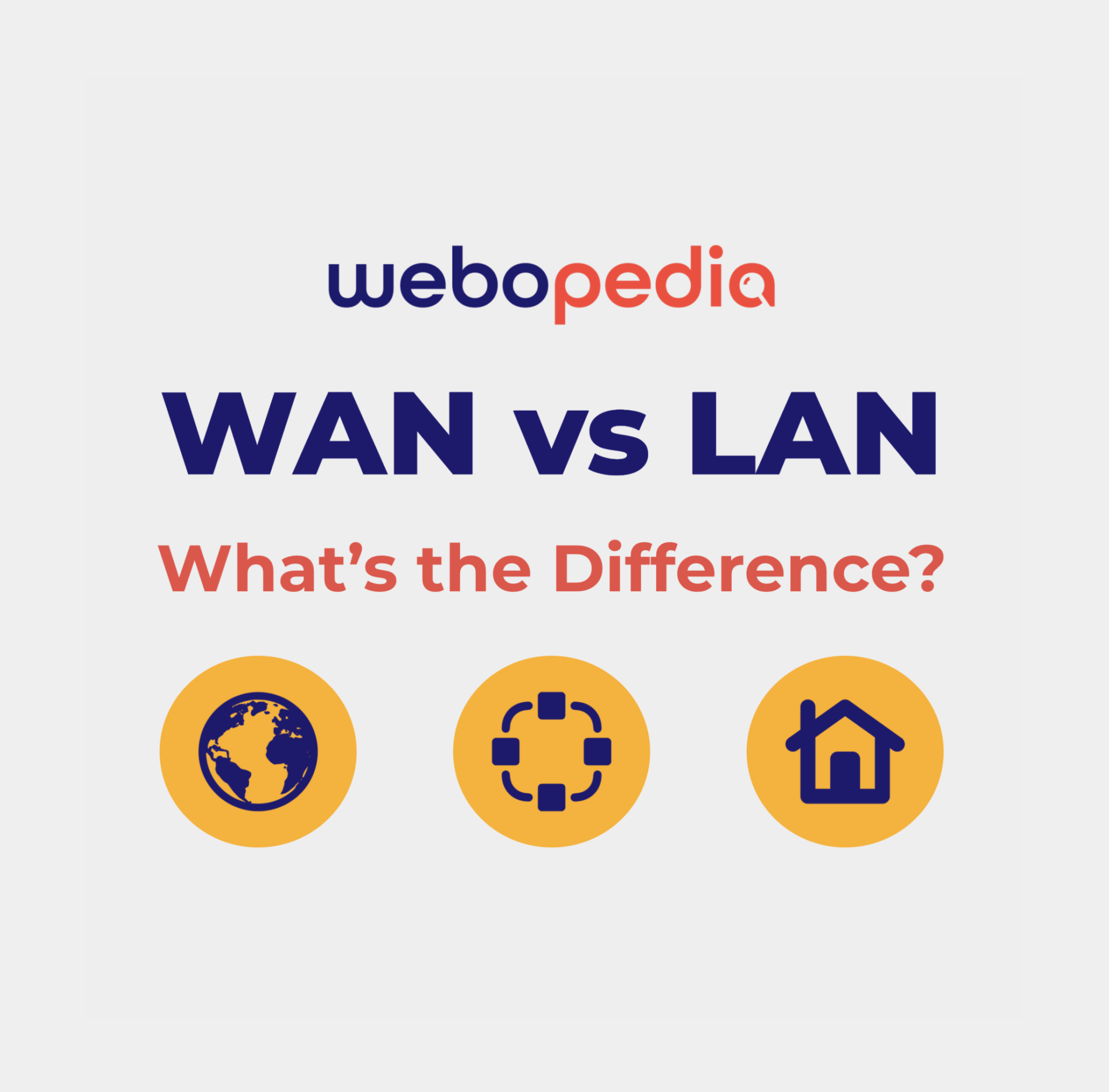 """A graphic image introducing the article topic and title WAN vs LAN and the words """"What's the Difference?"""" Three icons sit below showing a globe, network, and house, with the Webopedia logo above."""