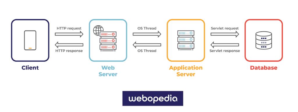 web server vs application server.
