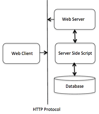 http infrastructure